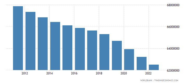 india male population 05 09 wb data
