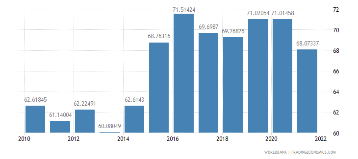 india manufactures exports percent of merchandise exports wb data
