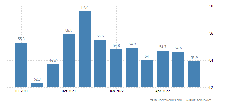 India Manufacturing PMI