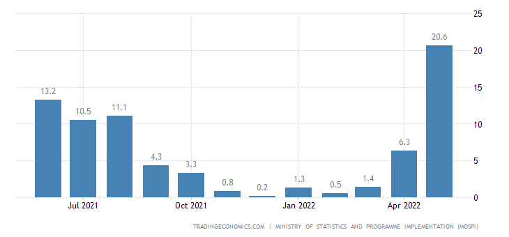 India Manufacturing Production