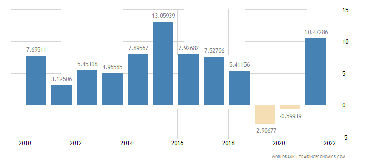 india manufacturing value added annual percent growth wb data