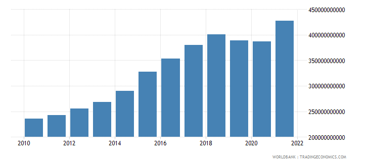 india manufacturing value added constant 2000 us dollar wb data