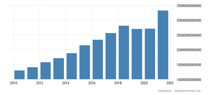 india manufacturing value added current lcu wb data
