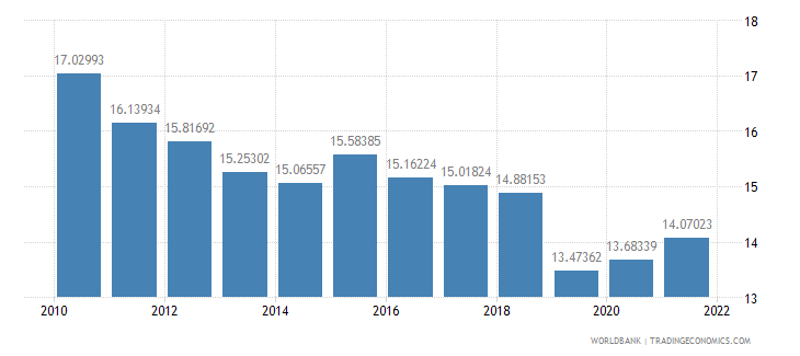 india manufacturing value added percent of gdp wb data