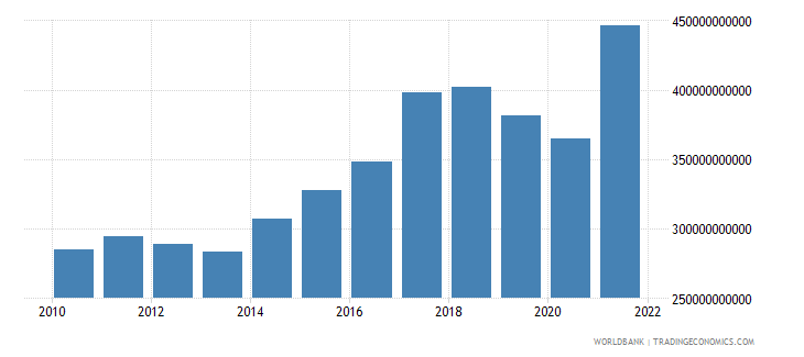 india manufacturing value added us dollar wb data