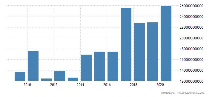 india market capitalization of listed companies us dollar wb data
