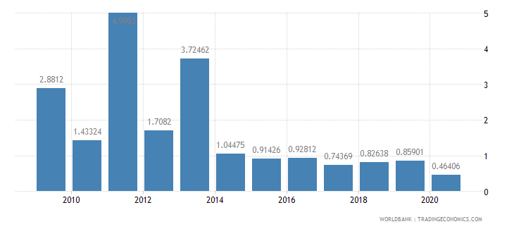 india merchandise exports by the reporting economy residual percent of total merchandise exports wb data