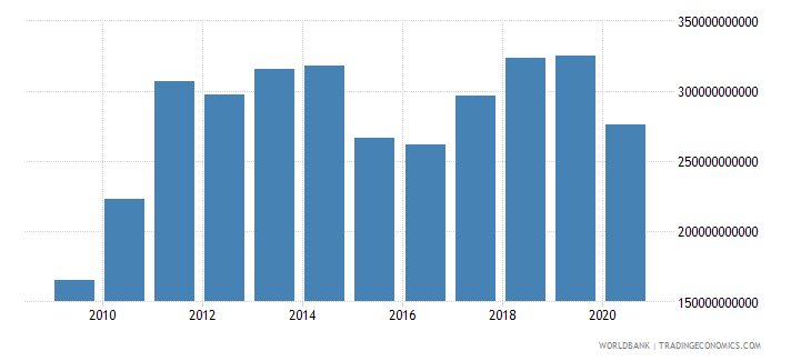 india merchandise exports by the reporting economy us dollar wb data
