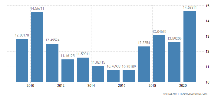 india merchandise exports to developing economies in east asia  pacific percent of total merchandise exports wb data