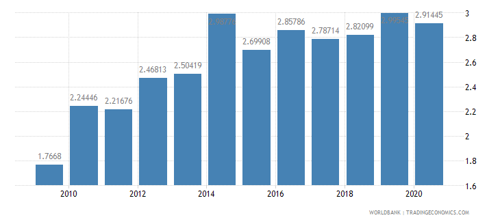 india merchandise exports to developing economies in europe  central asia percent of total merchandise exports wb data