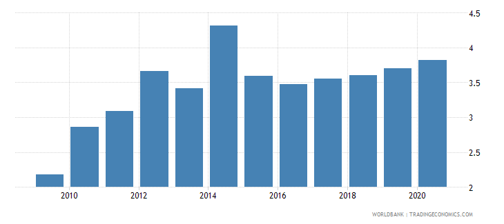 india merchandise exports to developing economies in latin america  the caribbean percent of total merchandise exports wb data