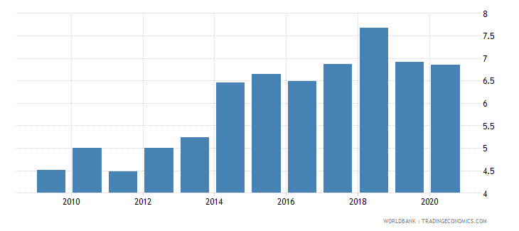 india merchandise exports to developing economies in south asia percent of total merchandise exports wb data