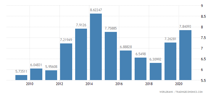 india merchandise exports to developing economies in sub saharan africa percent of total merchandise exports wb data
