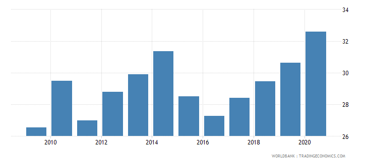 india merchandise exports to developing economies outside region percent of total merchandise exports wb data