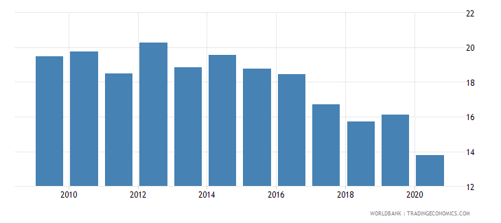 india merchandise exports to economies in the arab world percent of total merchandise exports wb data