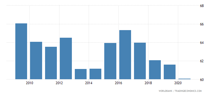 india merchandise exports to high income economies percent of total merchandise exports wb data