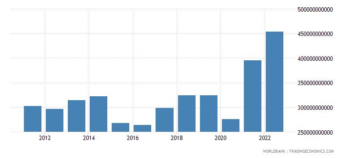 india merchandise exports us dollar wb data