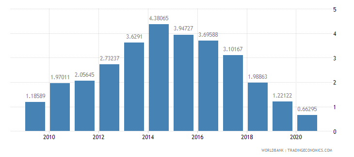 india merchandise imports by the reporting economy residual percent of total merchandise imports wb data