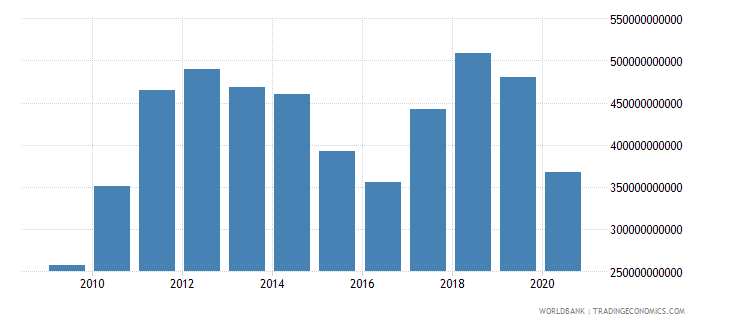india merchandise imports by the reporting economy us dollar wb data
