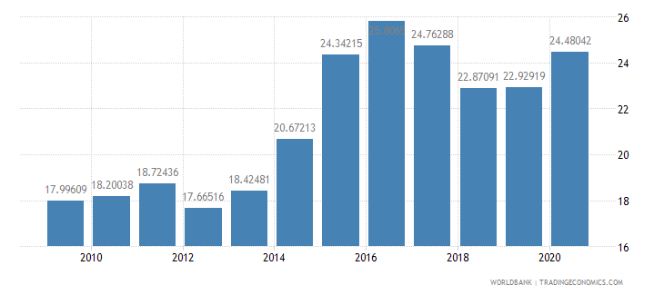 india merchandise imports from developing economies in east asia  pacific percent of total merchandise imports wb data