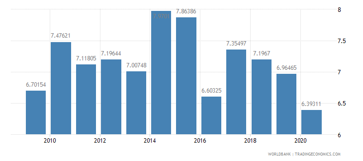 india merchandise imports from developing economies in sub saharan africa percent of total merchandise imports wb data