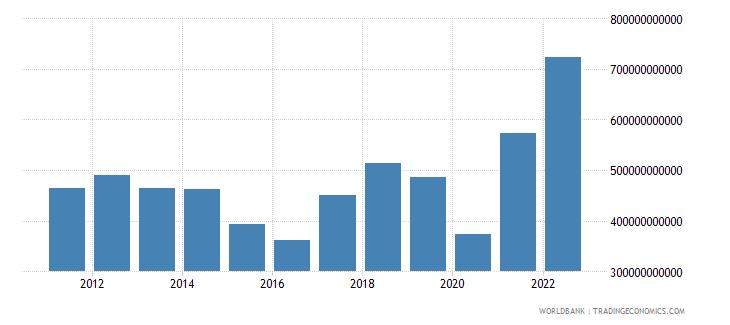 india merchandise imports us dollar wb data
