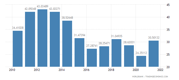 india merchandise trade percent of gdp wb data