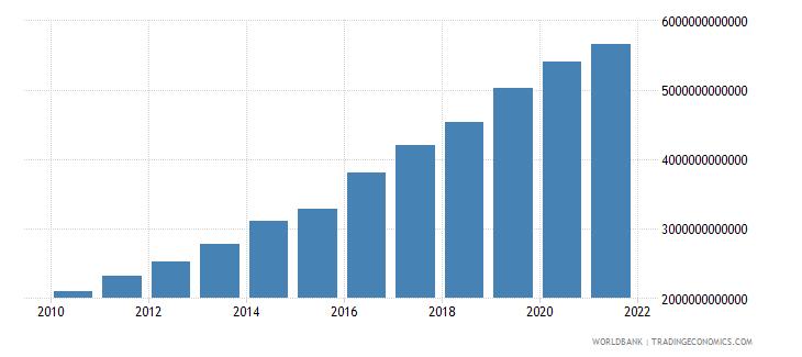 india military expenditure current lcu wb data