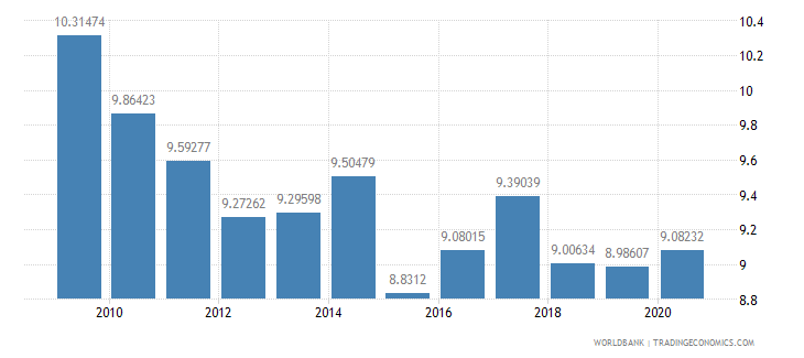 india military expenditure percent of central government expenditure wb data