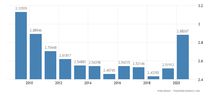 india military expenditure percent of gdp wb data