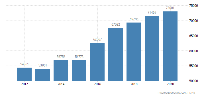 India Military Expenditure
