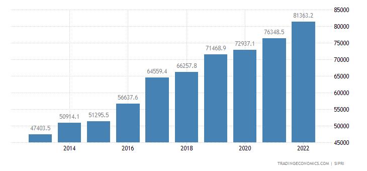 India Military Expenditure