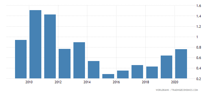 india mineral rents percent of gdp wb data