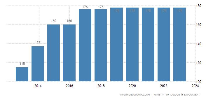 India Minimum Wages