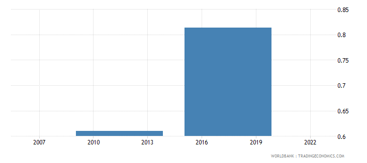 india mobile phone used to send money percent age 15 wb data