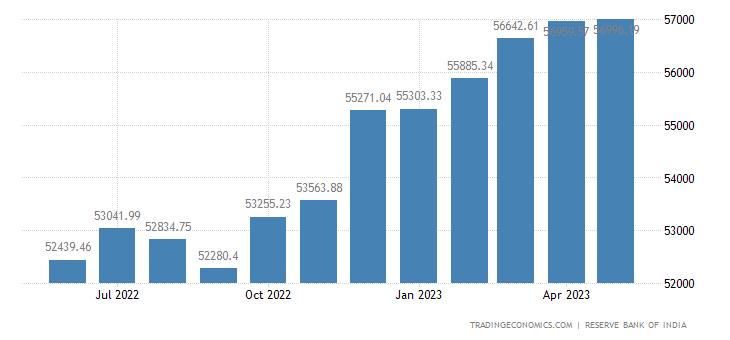 India Money Supply M1