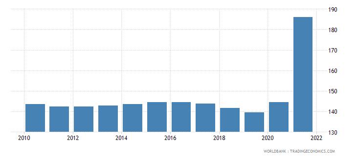d2b62e92 India Mortality Rate Adult Female Per 1 000 Female Adults