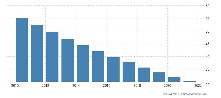 india mortality rate under 5 male per 1000 wb data