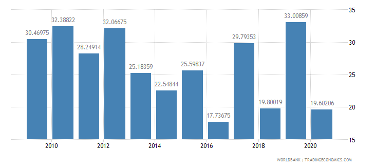 india multilateral debt service percent of public and publicly guaranteed debt service wb data