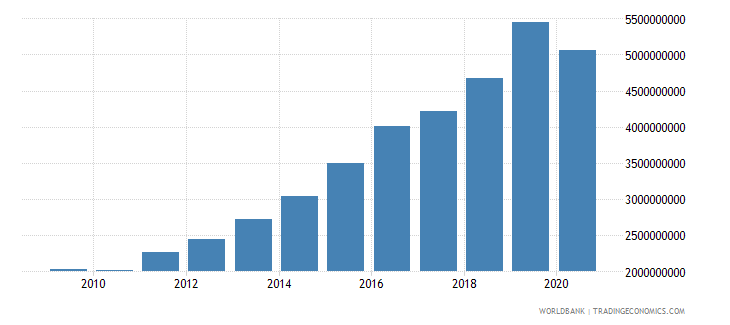 india multilateral debt service tds us dollar wb data