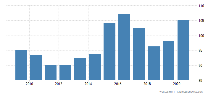 india net barter terms of trade index 2000  100 wb data