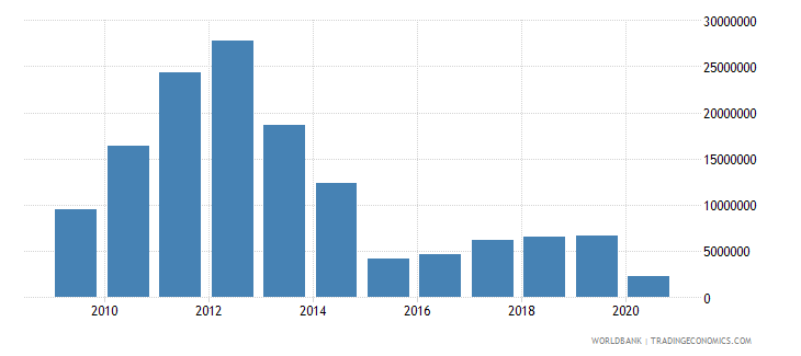 india net bilateral aid flows from dac donors australia us dollar wb data
