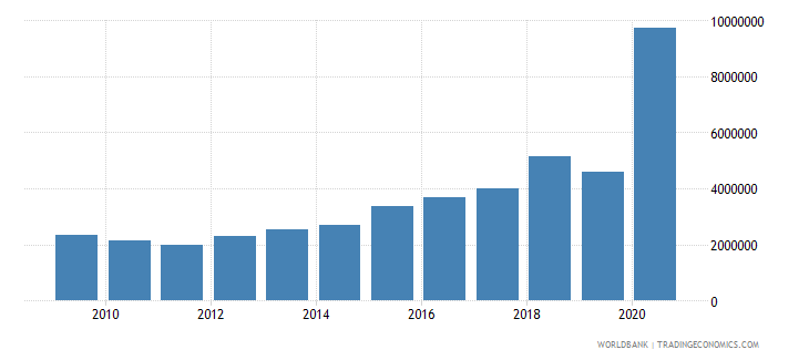india net bilateral aid flows from dac donors austria us dollar wb data