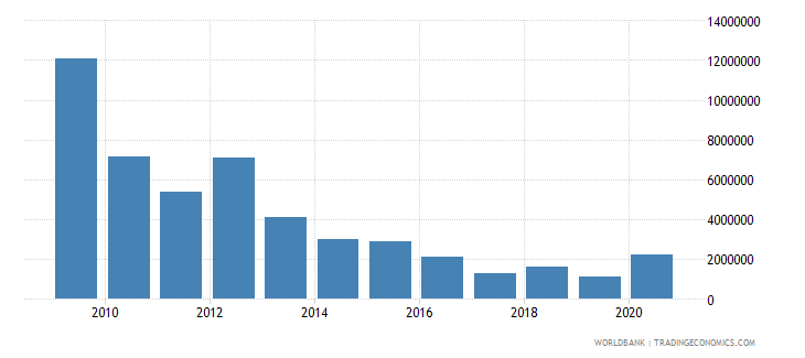 india net bilateral aid flows from dac donors belgium us dollar wb data