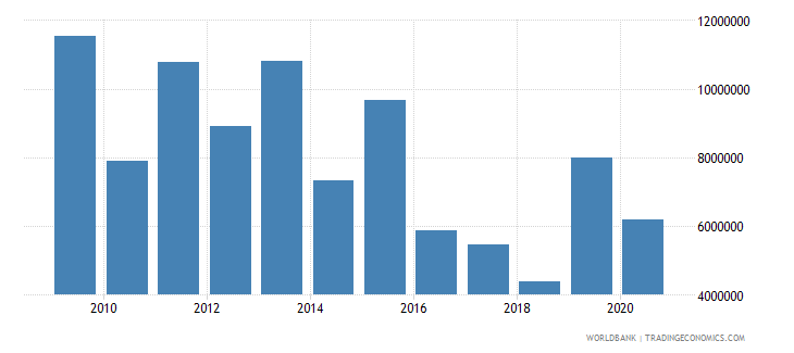 india net bilateral aid flows from dac donors canada us dollar wb data