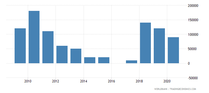 india net bilateral aid flows from dac donors czech republic current us$ wb data