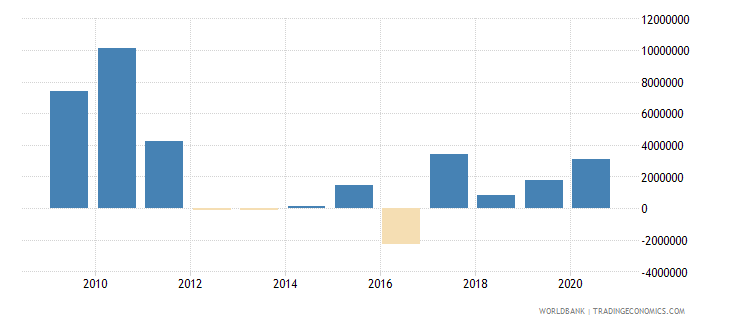 india net bilateral aid flows from dac donors denmark us dollar wb data