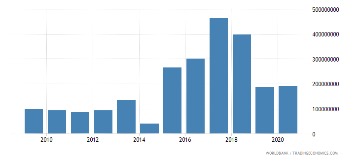 india net bilateral aid flows from dac donors european commission us dollar wb data