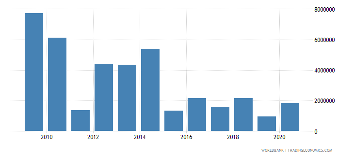 india net bilateral aid flows from dac donors finland us dollar wb data