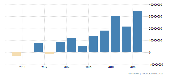 india net bilateral aid flows from dac donors france us dollar wb data